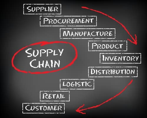 Microsoft Dynamics NAV helps manufacturers and distributors